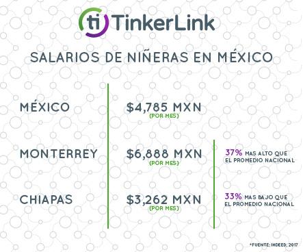 Salarios de niñeras en México