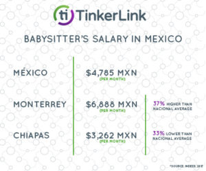 Babysitter's salary in Mexico
